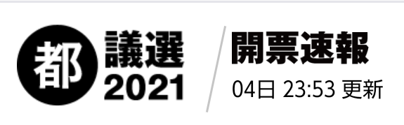 墨田区 開票速報・結果 | 都議選2021 -東京都議会議員選挙-|NHK(転載)