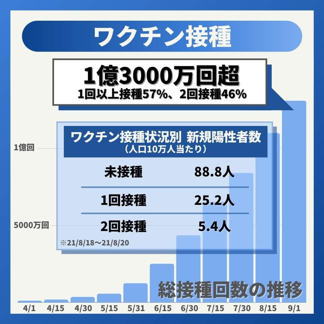 総理官邸のワクチン接種済み割合等について(転載)